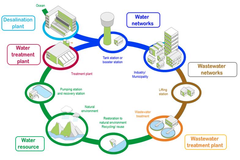 Ciclo integral de la gestión del agua