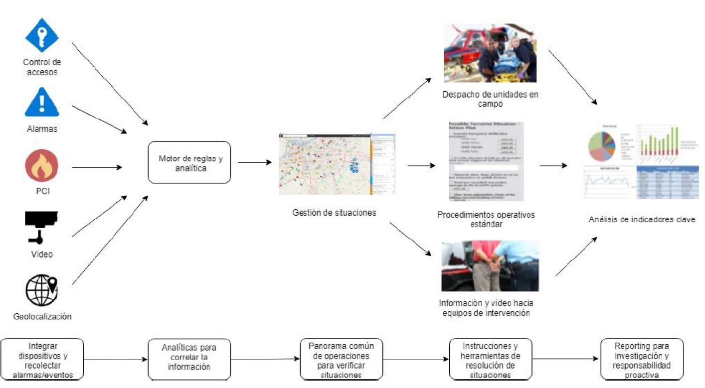 gráfico gestión de túneles con UOC